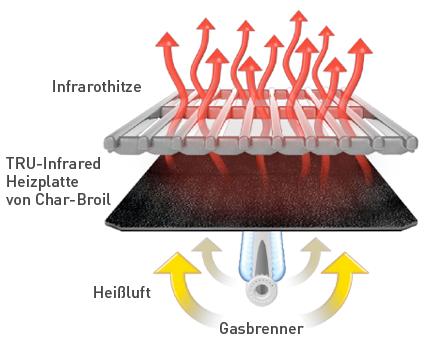 tru infrared